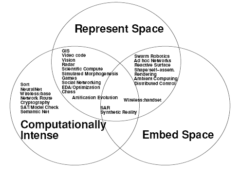 Figure 1: Example Spatial Computing Applications and their Relation to Three Categories.